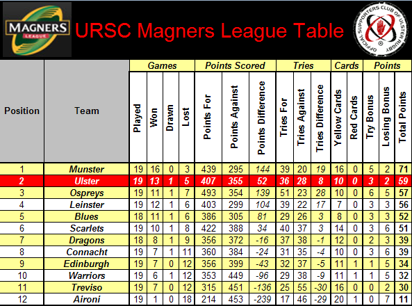 Week 19 Magners League Table